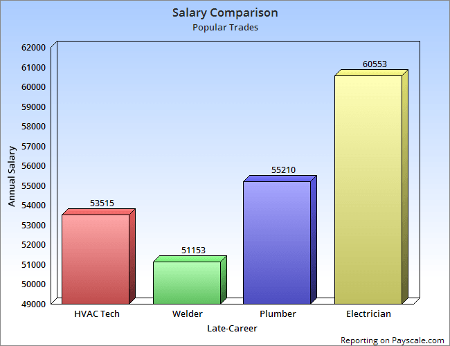 Electrician Salary Comparison Late-Career