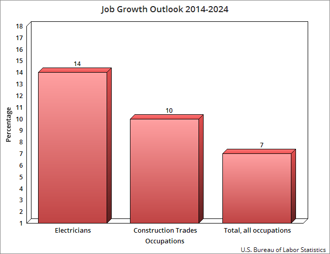 Electrician Job Growth