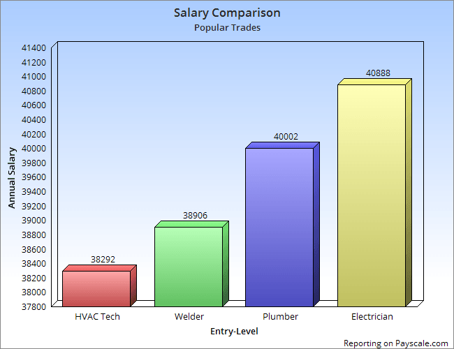 Electrician Salary Comparison Chart