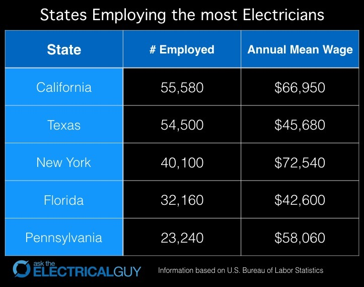 States with highest electrician employment
