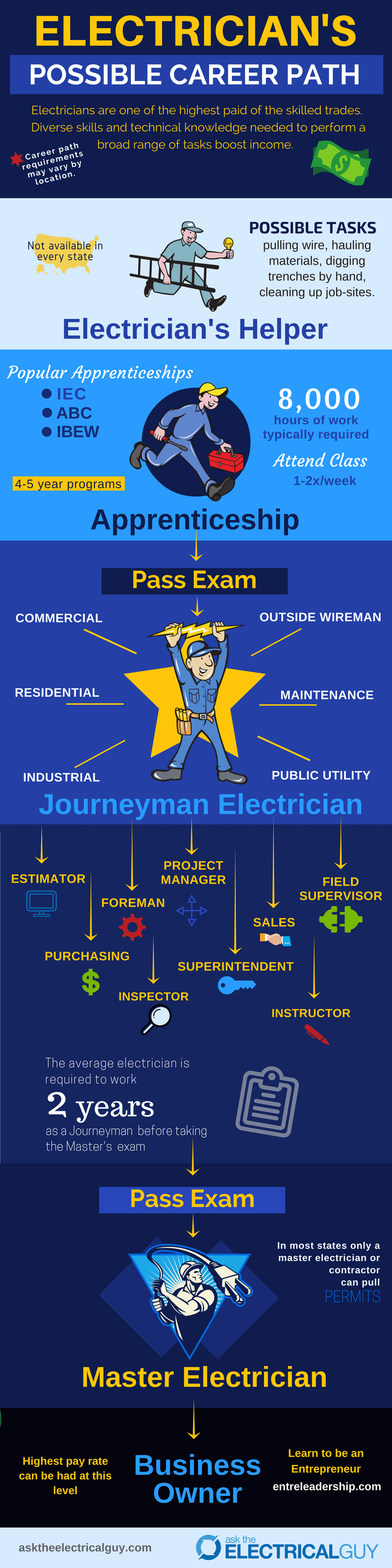 Electricians Career Paths