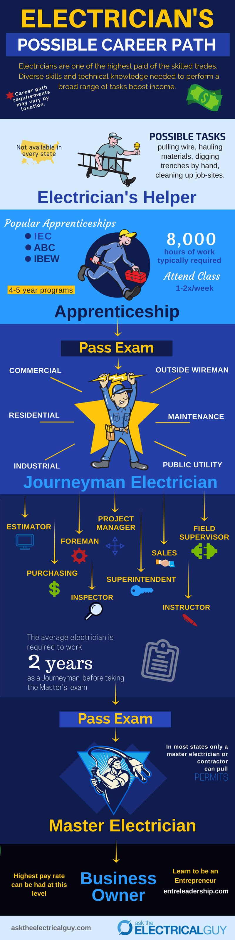 Electrician Career Path