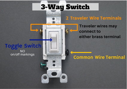 Learn How A 3-Way Light Switch Works! on political cartoons really mean, what savage mean, what do idioms mean,