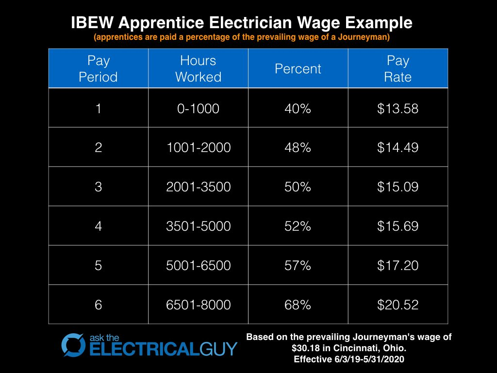 IBEW Apprentice Wages - Ohio