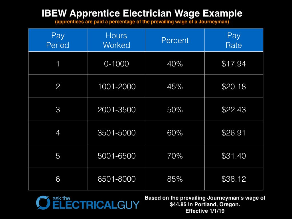 IBEW Apprentice Wage