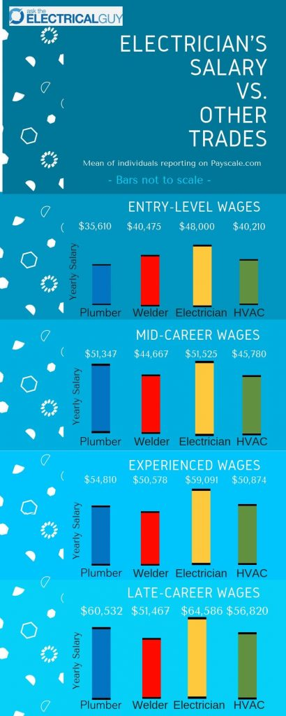 Electrician Salary vs. Other Trades Infographic