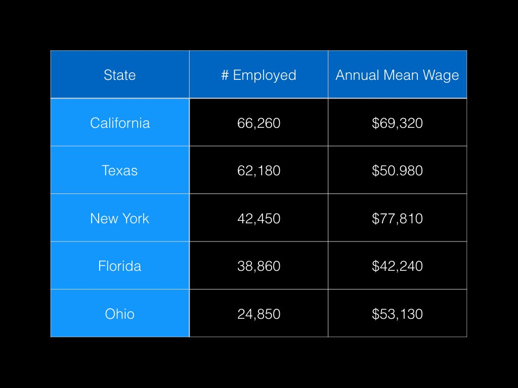 Highest employment level of electricians by state