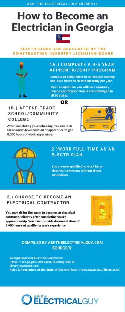 Steps to become an electrician in Georgia